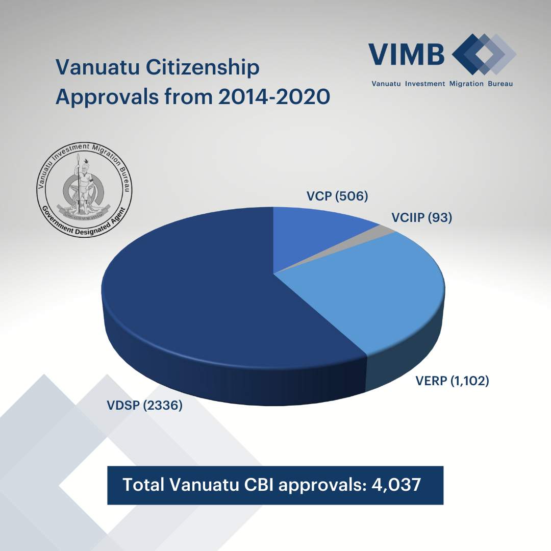 Read more about the article Vanuatu Citizenship by Investment Program Approvals Data since its launch in 2014.
